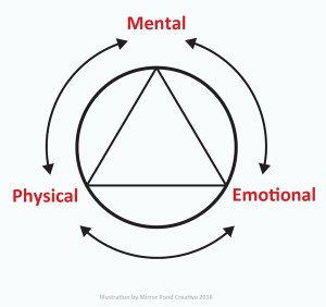 Healing Triangle for Naturopathic Medicine